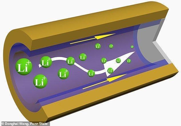 ساخت باتری از اسفنج پلیمری سه بعدی